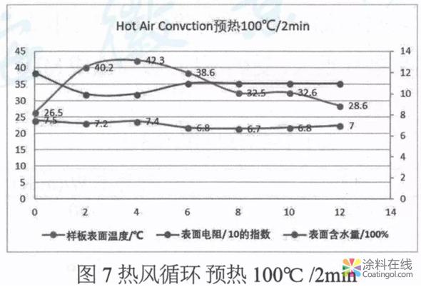 MDF木制家具用粉末涂料开发及应用  中国涂料在线,coatingol.com