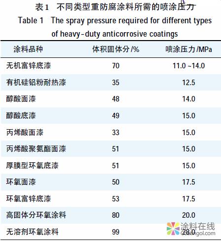 重防腐涂装施工质量的控 中国涂料在线,coatingol.com