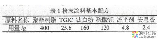 户外粉末涂料用耐候、抗冲击聚酯树脂的制备  中国涂料在线,coatingol.com