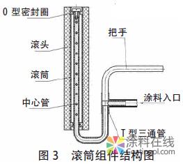 内墙涂料自动滚涂机设计 中国涂料在线,coatingol.com