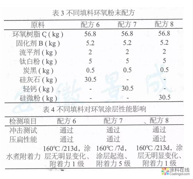 超耐水高Tg2环氧粉末涂料的分析研究  中国涂料在线,coatingol.com